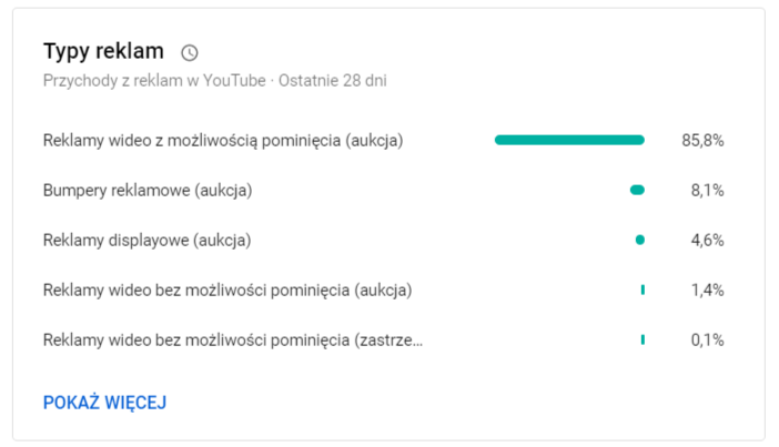 Statystyki Na Youtube Jak Je Analizowac Marek Gwozdz