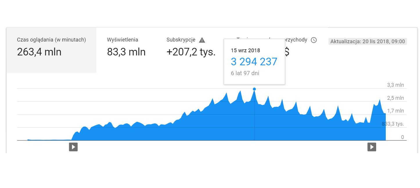 Jak zwiększyć WatchTime na kanale YouTube?